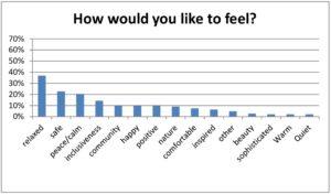 Feel chart